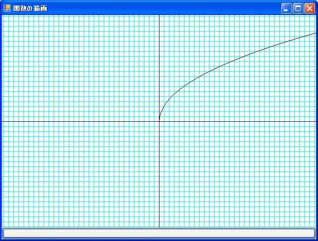 関数を平方根で定義した場合